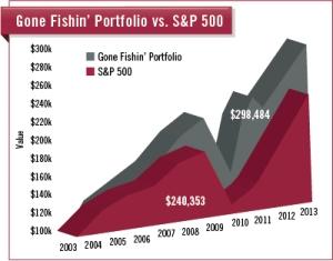 2014GFP-S&P-chart-v2.jpg